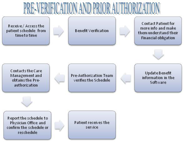Importance Of Pre Verification
